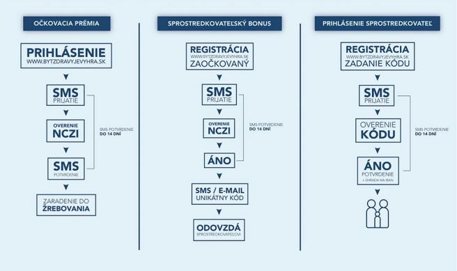 Spôsob registrácie do očkovacej prémie (lotérie) a sprostredkovateľského bonusu. Zdroj: mfsr.sk