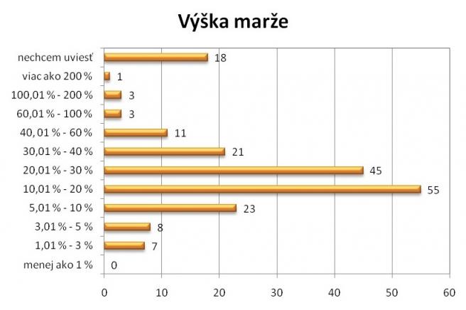 6943a6e9e 80 % Slovákov priemerne v rámci jednej objednávky minie 21 – 50 €. Na  darčekové predmety a chovateľské potreby míňame priemerne na jednu  objednávku menej ...