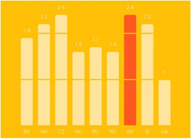 Mobily sú totiž podľa Consumer Barometer prítomné v nákupnom procese  užívateľov len asi v 19% prípadov. e8a89f7456a